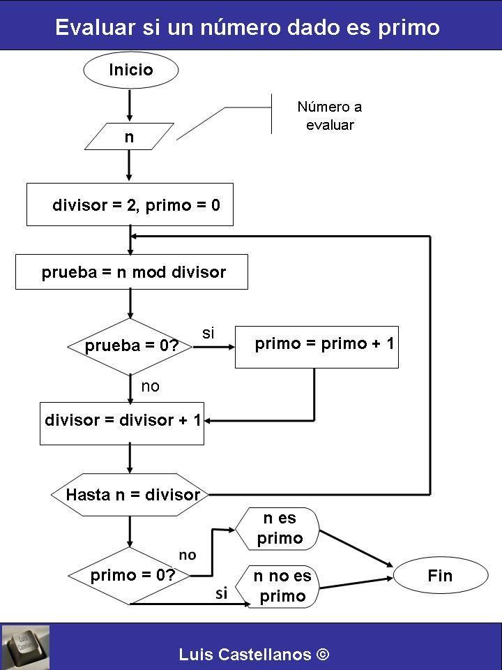 Archivo de la categoría: Programación