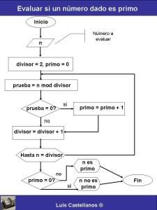 Determinar si un nmero es primo diagrama de flujo blog de anuncios ccuart Gallery