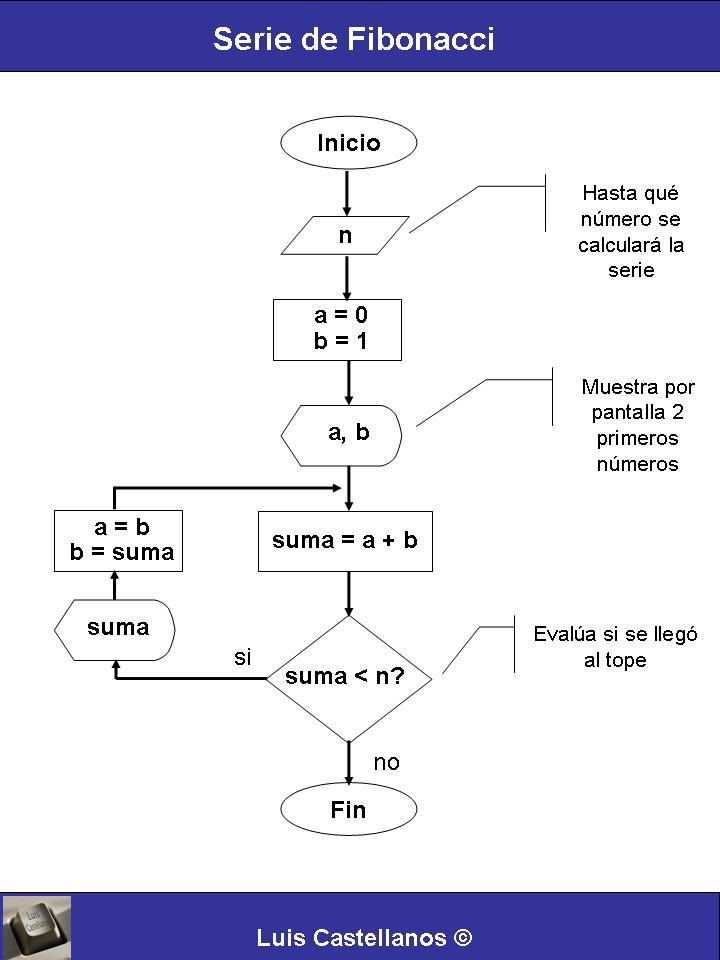 Programacin blog de luis castellanos serie de fibonaccig publicado en programacin ccuart Gallery