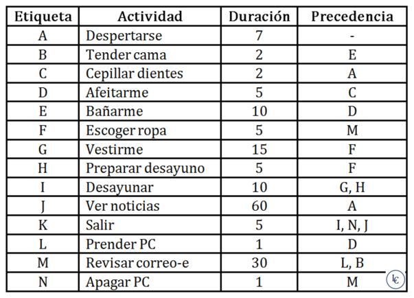 ejercicios pert cpm Entradas sobre pert-cpm escritas por luis castellanos.