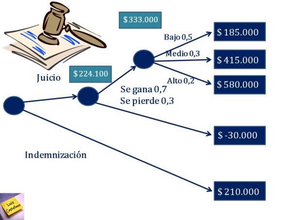 Rboles y tablas de decisin blog de luis castellanos ejercicio resueltos arboles y tablas de decision accidente ccuart Image collections