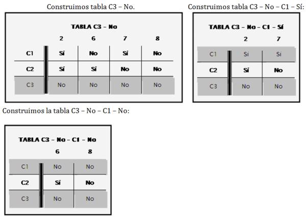 Rboles y tablas de decisin blog de luis castellanos y se construye el diagrama de flujo con las decisiones listas para ser programadas en el cdigo correspondiente ccuart Image collections